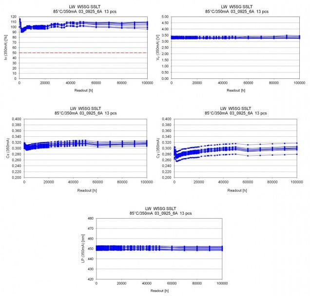Cветодиоды OSRAM Golden Dragon выдержали испытания в течение 100000 часов