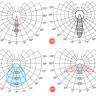 AtomSvet NEO-01 50 Вт, NEO-01 100 Вт, NEO-01 150 Вт, NEO-01 200 Вт
