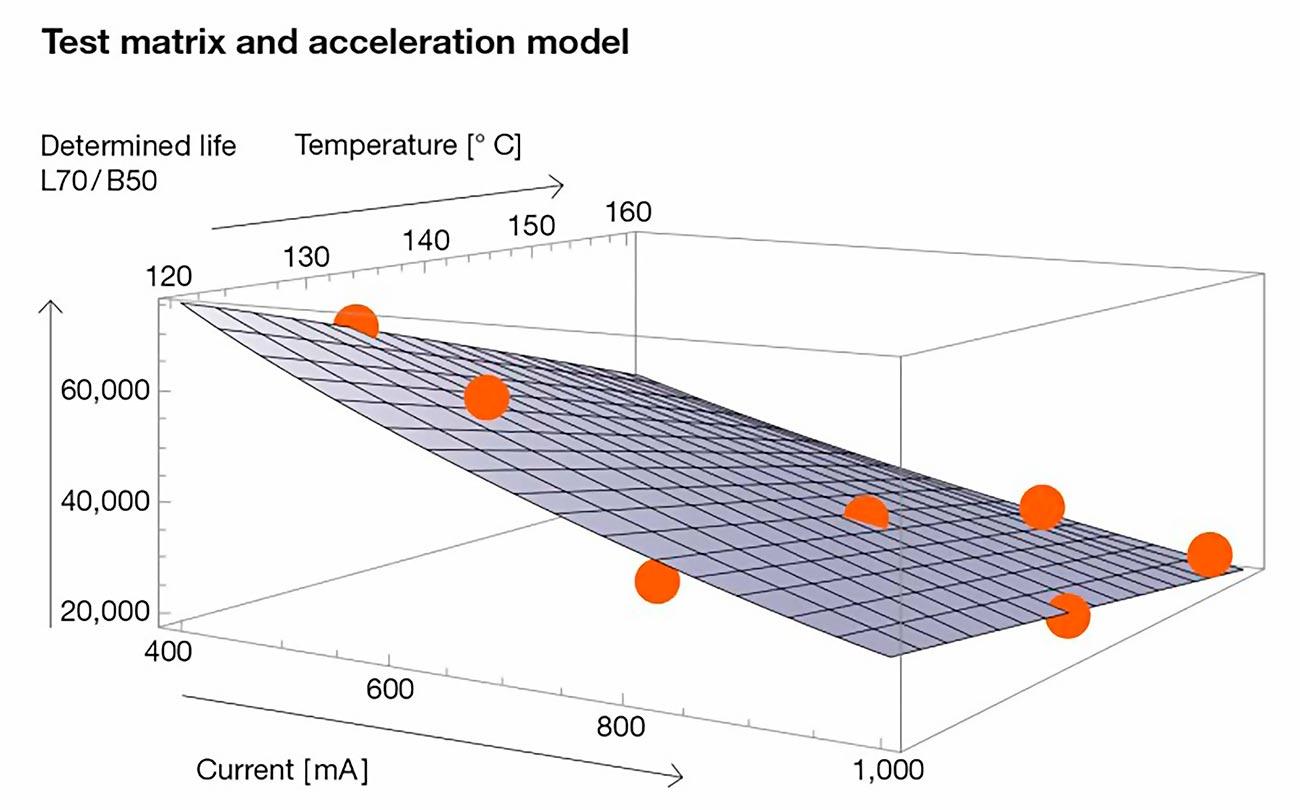 Светодиод OSRAM прошёл испытания временем! OSRAM установлены в светодиодных светильниках ledz, LEDEL, SVT, Diora