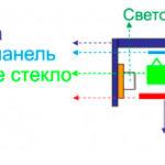 ADM6 18-36-38 Вт | Купить светодиодные панели в Минске, аналоги 4х18, PPL 600, LED-PL-CSVT-36 Krokus, Navigator NLPКупить офисные светодиодные панели, LED панели в Минске недорого, светильники 4х18 Вт, LED-PL-CSVT-36 Krokus, Navigator NLP. Звони прямо сейчас!