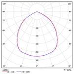 КСС индукционного светильника, LVD 03-032