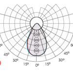 LEDEL Radian-15 New 10 Вт